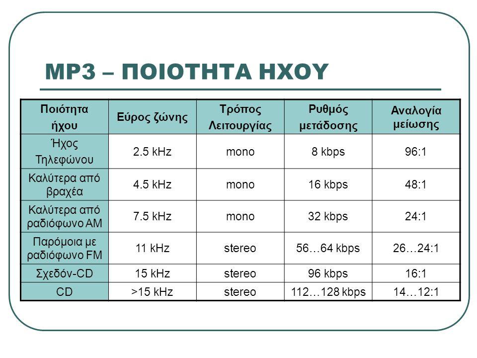 MP3 – ΠΟΙΟΤΗΤΑ ΗΧΟΥ Ποιότητα ήχου Εύρος ζώνης Τρόπος Λειτουργίας Ρυθμός μετάδοσης Αναλογία μείωσης Ήχος Τηλεφώνου 2.5 kHzmono8 kbps96:1 Καλύτερα από β