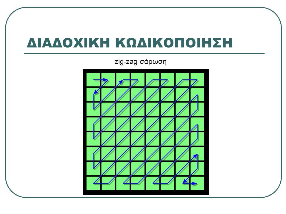 ΔΙΑΔΟΧΙΚΗ ΚΩΔΙΚΟΠΟΙΗΣΗ zig-zag σάρωση