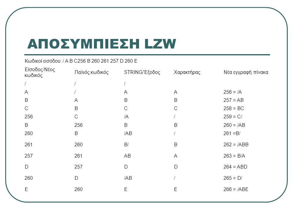 ΑΠΟΣΥΜΠΙΕΣΗ LZW Κωδικοί εισόδου: / A B C256 B 260 261 257 D 260 E Είσοδος/Νέος κωδικός Παλιός κωδικόςSTRING/ΈξοδοςΧαρακτήραςΝέα εγγραφή πίνακα /// A/AA256 = /A BABB257 = AB CBCC258 = BC 256C/A/259 = C/ B256BB260 = /AB 260B/AB/261 =B/ 261260B/B262 = /ABB 257261ABA263 = B/A D257DD264 = ABD 260D/AB/265 = D/ E260EE266 = /ABE