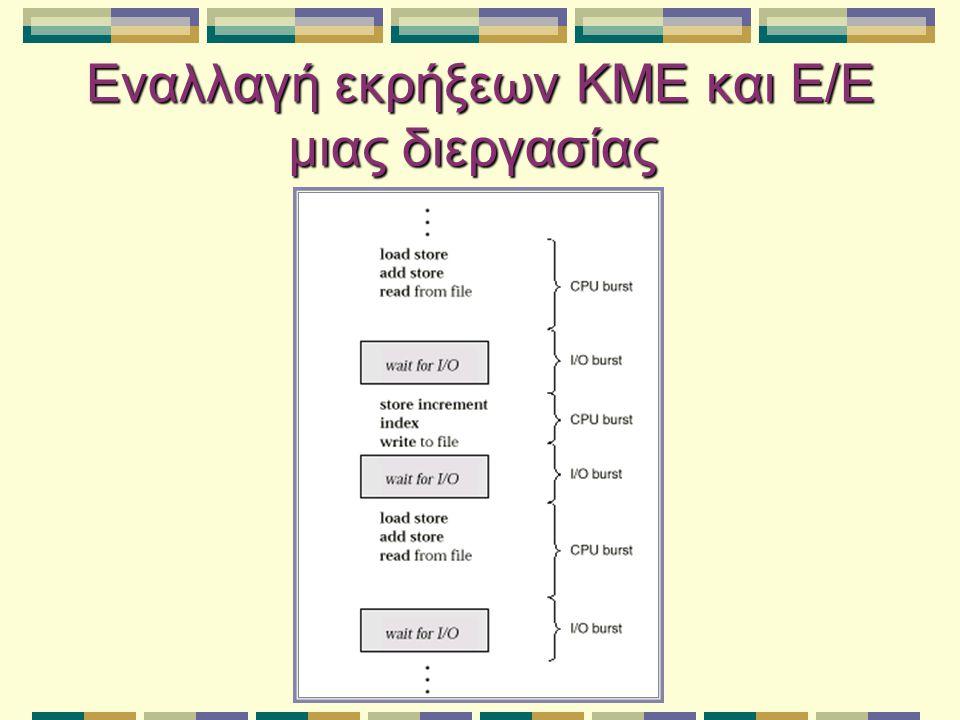 Διεργασίες φραγμένες από ΚΜΕ και φραγμένες από Ε/Ε α) Διεργασία φραγμένη από ΚΜΕ.