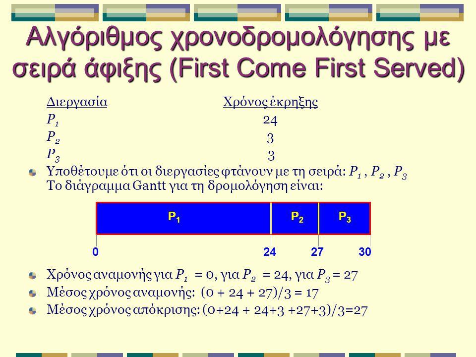 Αλγόριθμος χρονοδρομολόγησης με σειρά άφιξης (First Come First Served) ΔιεργασίαΧρόνος έκρηξης P 1 24 P 2 3 P 3 3 Υποθέτουμε ότι οι διεργασίες φτάνουν με τη σειρά: P 1, P 2, P 3 Το διάγραμμα Gantt για τη δρομολόγηση είναι: Χρόνος αναμονής για P 1 = 0, για P 2 = 24, για P 3 = 27 Μέσος χρόνος αναμονής: (0 + 24 + 27)/3 = 17 Μέσος χρόνος απόκρισης: (0+24 + 24+3 +27+3)/3=27 P1P1 P2P2 P3P3 2427300