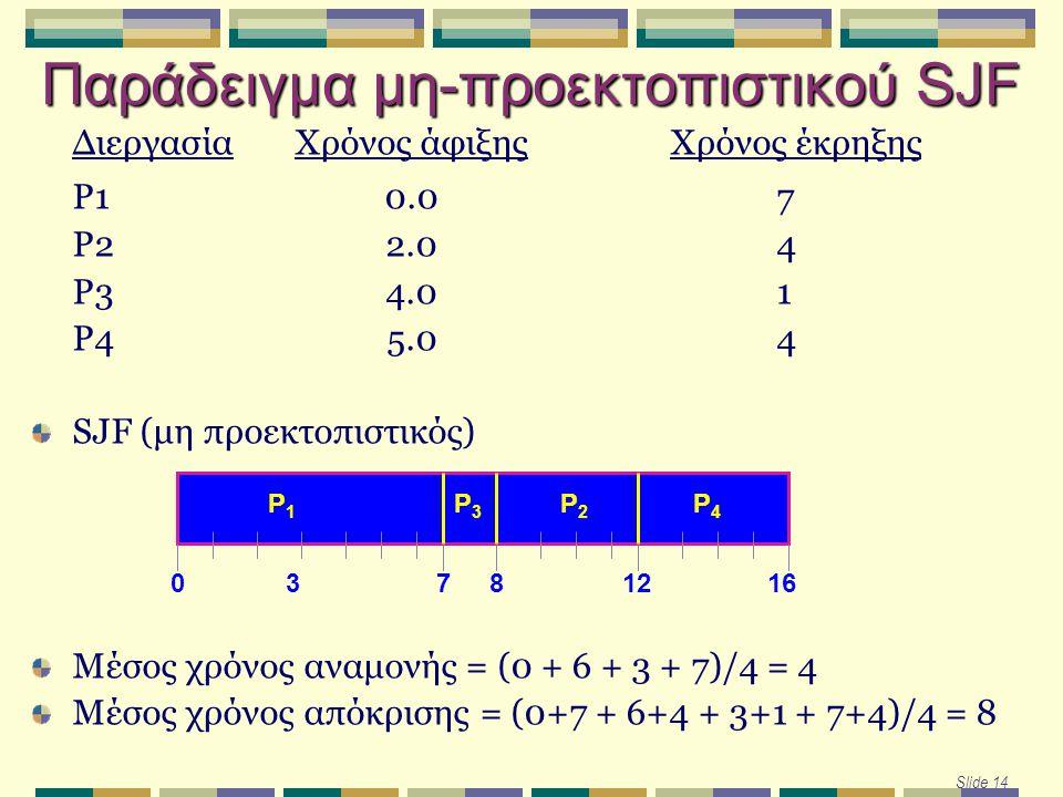Παράδειγμα μη-προεκτοπιστικού SJF Slide 14 ΔιεργασίαΧρόνος άφιξηςΧρόνος έκρηξης P10.07 P22.04 P34.01 P45.04 SJF (μη προεκτοπιστικός) Μέσος χρόνος αναμονής = (0 + 6 + 3 + 7)/4 = 4 Μέσος χρόνος απόκρισης = (0+7 + 6+4 + 3+1 + 7+4)/4 = 8 P1P1 P3P3 P2P2 73160 P4P4 812