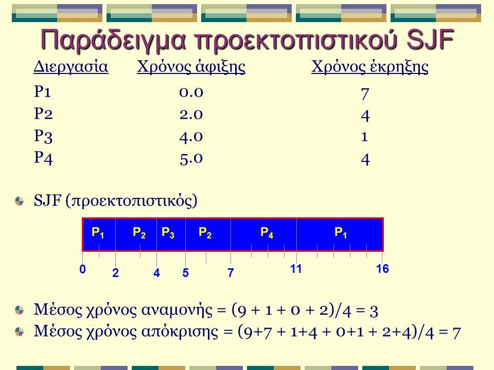 Παράδειγμα προεκτοπιστικού SJF ΔιεργασίαΧρόνος άφιξηςΧρόνος έκρηξης P10.07 P22.04 P34.01 P45.04 SJF (προεκτοπιστικός) Μέσος χρόνος αναμονής = (9 + 1 + 0 + 2)/4 = 3 Μέσος χρόνος απόκρισης = (9+7 + 1+4 + 0+1 + 2+4)/4 = 7 P1P1 P3P3 P2P2 42 11 0 P4P4 57 P2P2 P1P1 16