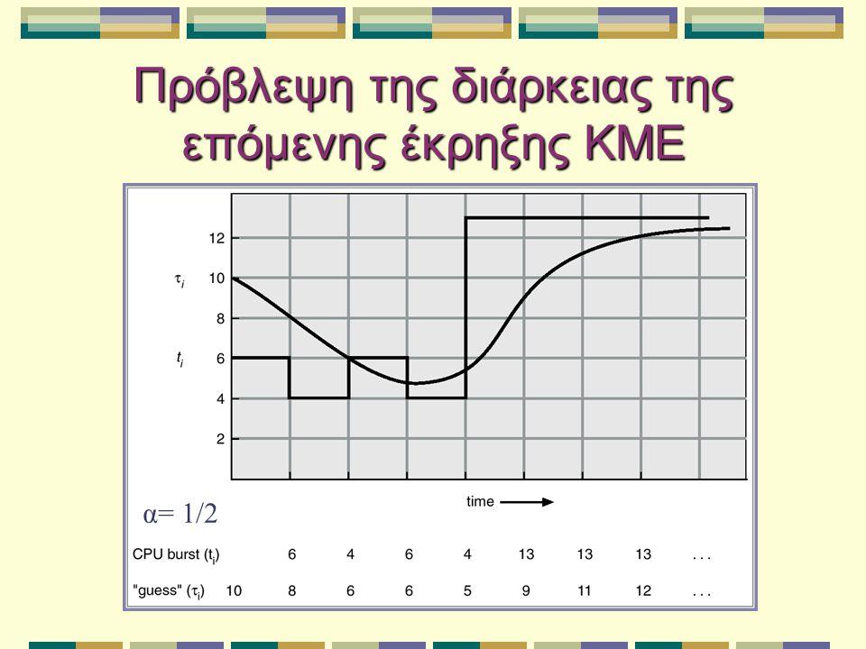 Πρόβλεψη της διάρκειας της επόμενης έκρηξης ΚΜΕ α= 1/2