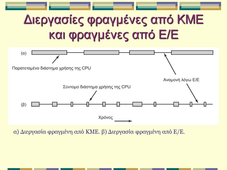 Διεργασίες φραγμένες από ΚΜΕ και φραγμένες από Ε/Ε α) Διεργασία φραγμένη από ΚΜΕ. β) Διεργασία φραγμένη από Ε/Ε.