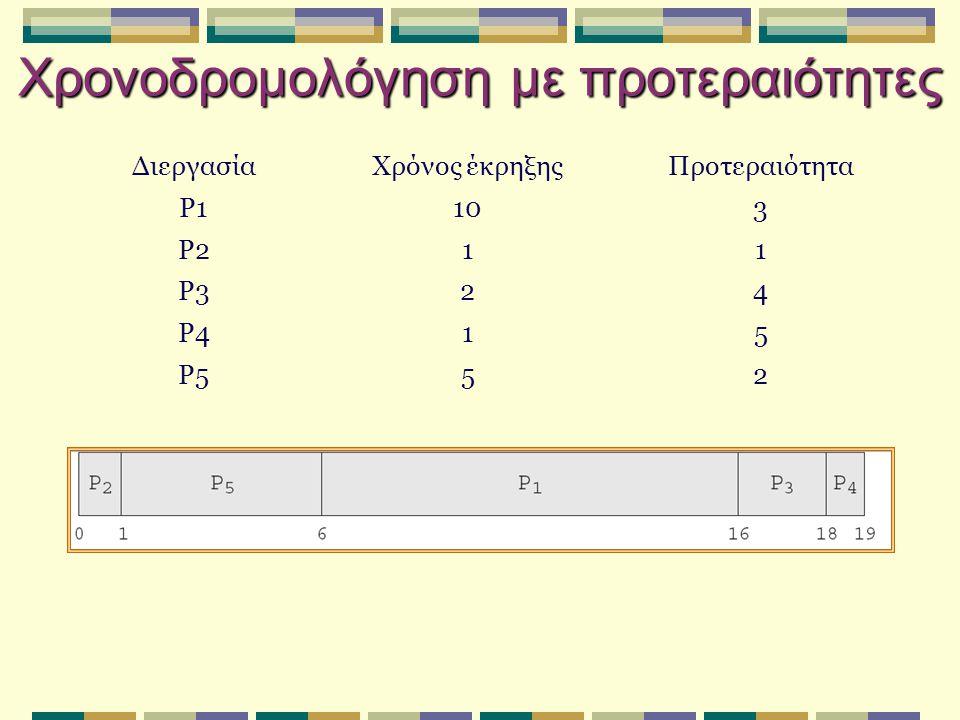 Χρονοδρομολόγηση με προτεραιότητες ΔιεργασίαΧρόνος έκρηξηςΠροτεραιότητα P1103 P211 P324 P415 P552
