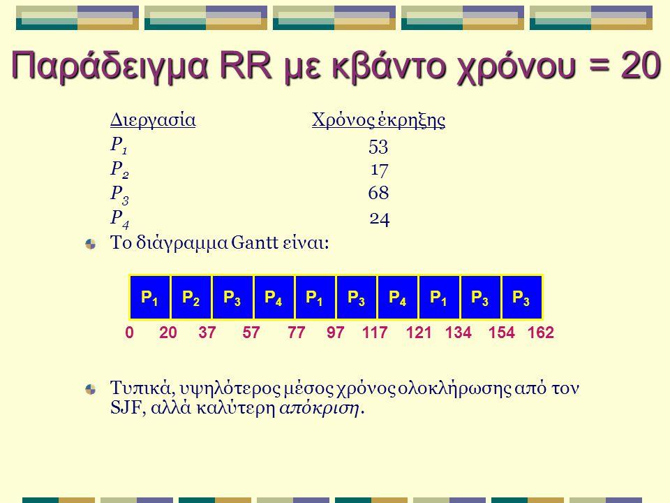 Παράδειγμα RR με κβάντο χρόνου = 20 ΔιεργασίαΧρόνος έκρηξης P 1 53 P 2 17 P 3 68 P 4 24 Το διάγραμμα Gantt είναι: Τυπικά, υψηλότερος μέσος χρόνος ολοκλήρωσης από τον SJF, αλλά καλύτερη απόκριση.