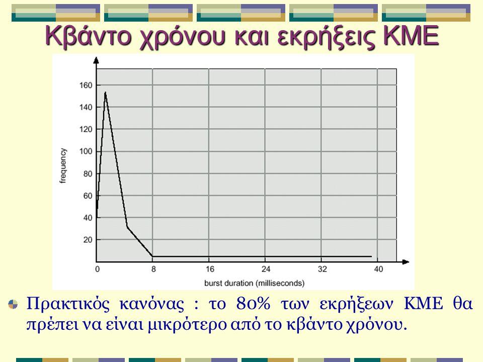 Κβάντο χρόνου και εκρήξεις ΚΜΕ Πρακτικός κανόνας : το 80% των εκρήξεων ΚΜΕ θα πρέπει να είναι μικρότερο από το κβάντο χρόνου.