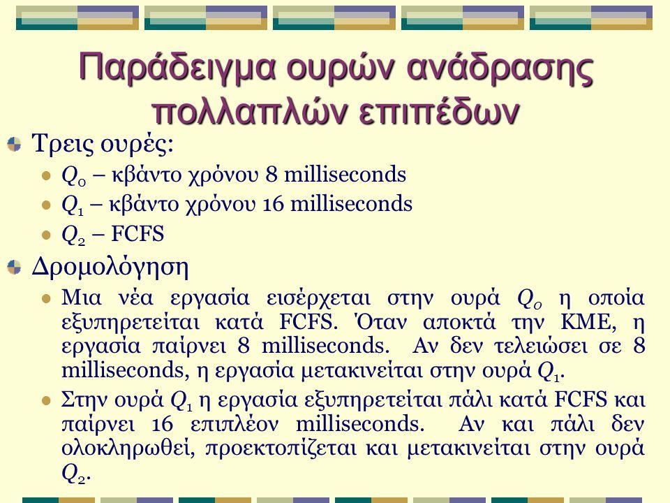 Παράδειγμα ουρών ανάδρασης πολλαπλών επιπέδων Τρεις ουρές: Q 0 – κβάντο χρόνου 8 milliseconds Q 1 – κβάντο χρόνου 16 milliseconds Q 2 – FCFS Δρομολόγηση Μια νέα εργασία εισέρχεται στην ουρά Q 0 η οποία εξυπηρετείται κατά FCFS.