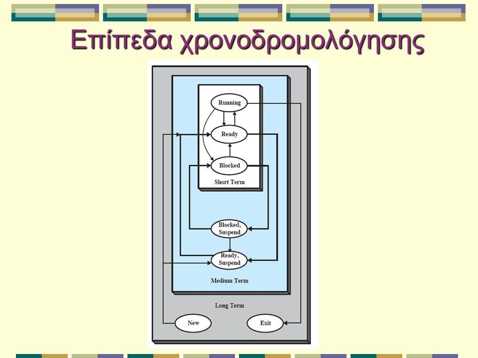 Μακροπρόθεσμη χρονοδρομολόγηση Καθορίζει ποια προγράμματα γίνονται δεκτά στο σύστημα για επεξεργασία Ελέγχει το βαθμό πολυπρογραμματισμού Επιχειρεί να διατηρήσει ένα ισορροπημένο μείγμα από διεργασίες φραγμένες από ΚΜΕ και από Ε/Ε Χρήση KMΕ Απόδοση συστήματος