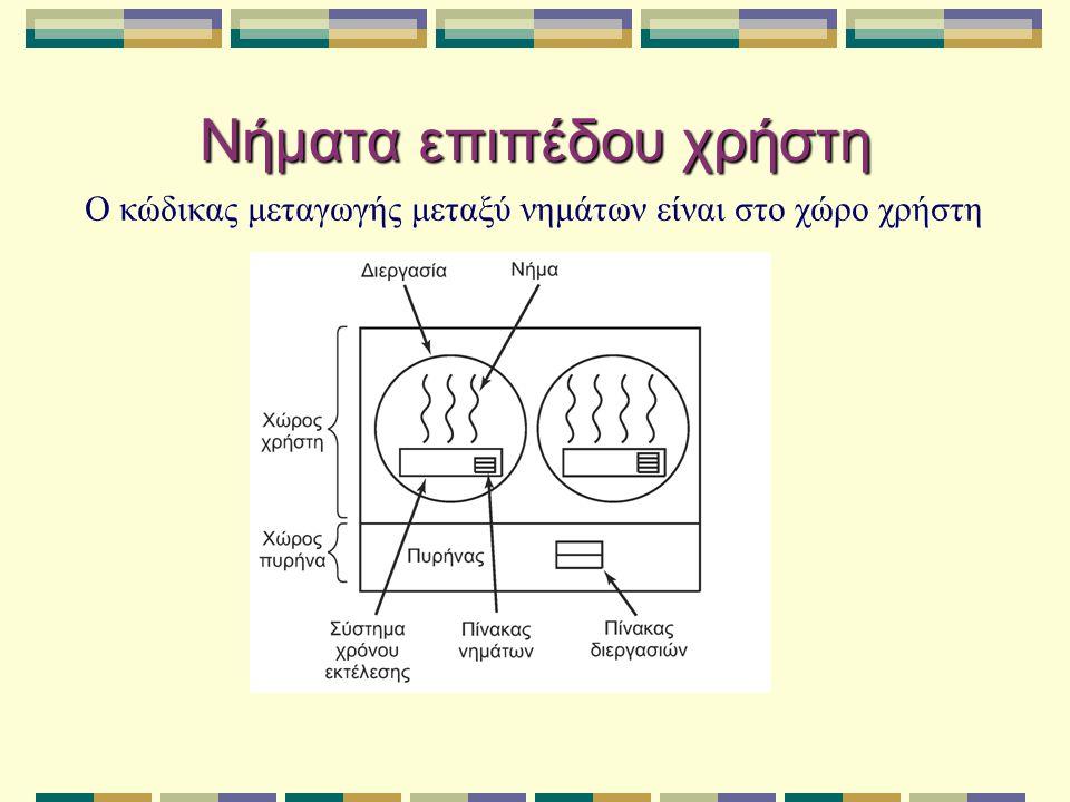 Νήματα επιπέδου χρήστη Ο κώδικας μεταγωγής μεταξύ νημάτων είναι στο χώρο χρήστη