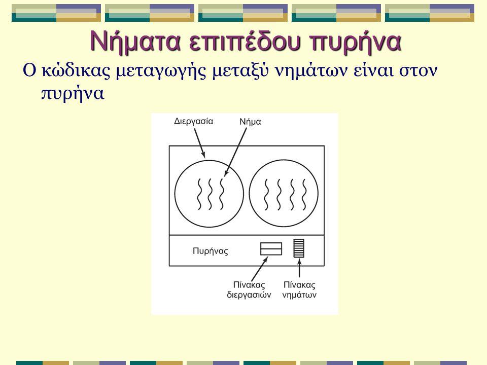 Νήματα επιπέδου πυρήνα Ο κώδικας μεταγωγής μεταξύ νημάτων είναι στον πυρήνα
