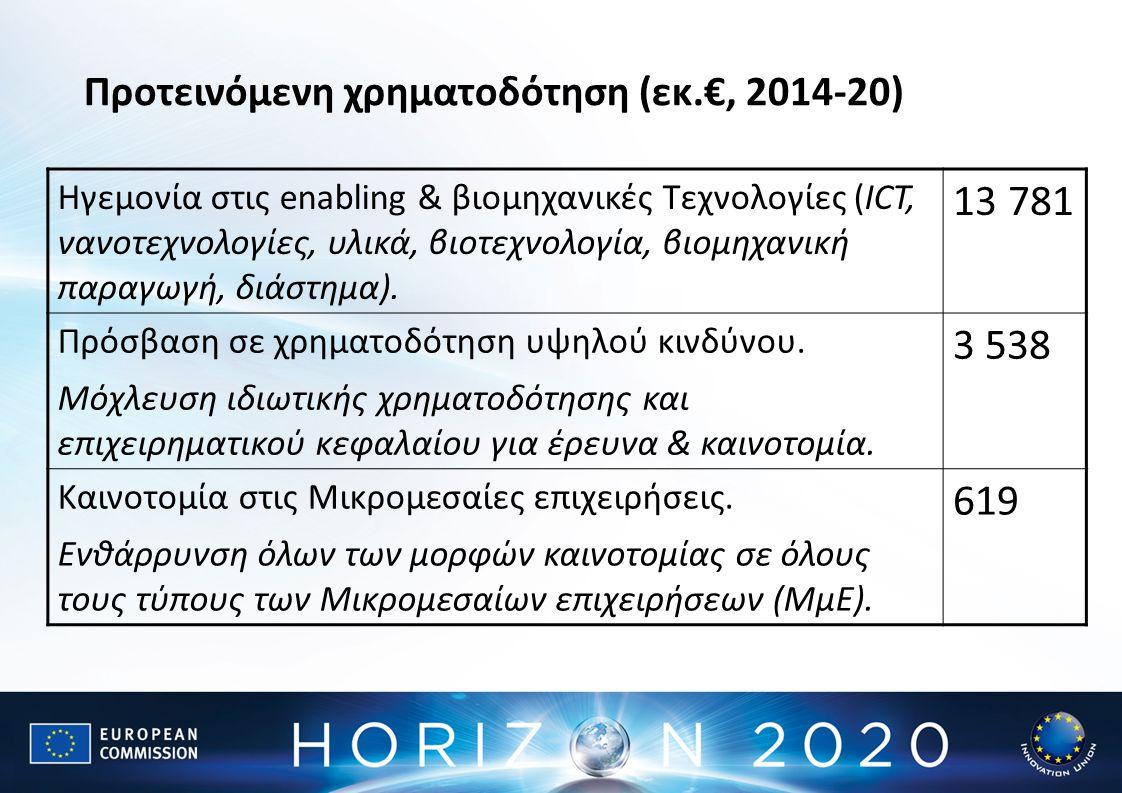 Ηγεμονία στις enabling & βιομηχανικές Τεχνολογίες (ICT, νανοτεχνολογίες, υλικά, βιοτεχνολογία, βιομηχανική παραγωγή, διάστημα). 13 781 Πρόσβαση σε χρη
