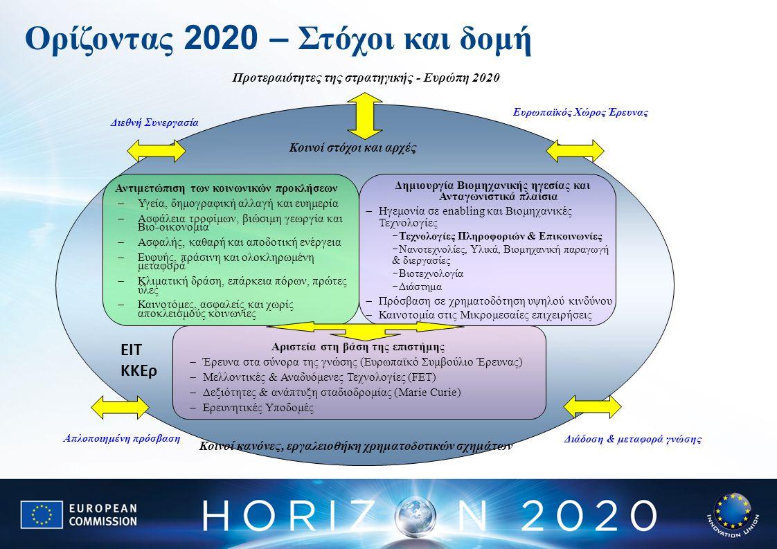 Ορίζοντας 2020 – Στόχοι και δομή Δημιουργία Βιομηχανικής ηγεσίας και Ανταγωνιστικά πλαίσια  Ηγεμονία σε enabling και Βιομηχανικές Τεχνολογίες  Τεχνολογίες Πληροφοριών & Επικοινωνίες  Νανοτεχνολίες, Υλικά, Βιομηχανική παραγωγή & διεργασίες  Βιοτεχνολογία  Διάστημα  Πρόσβαση σε χρηματοδότηση υψηλού κινδύνου  Καινοτομία στις Μικρομεσαίες επιχειρήσεις Αριστεία στη βάση της επιστήμης  Έρευνα στα σύνορα της γνώσης (Ευρωπαϊκό Συμβούλιο Έρευνας)  Μελλοντικές & Αναδυόμενες Τεχνολογίες (FET)  Δεξιότητες & ανάπτυξη σταδιοδρομίας (Marie Curie)  Ερευνητικές Υποδομές Κοινοί στόχοι και αρχές Κοινοί κανόνες, εργαλειοθήκη χρηματοδοτικών σχημάτων Προτεραιότητες της στρατηγικής - Ευρώπη 2020 Ευρωπαϊκός Χώρος Έρευνας Απλοποιημένη πρόσβαση Διεθνή Συνεργασία Διάδοση & μεταφορά γνώσης Αντιμετώπιση των κοινωνικών προκλήσεων  Υγεία, δημογραφική αλλαγή και ευημερία  Ασφάλεια τροφίμων, βιώσιμη γεωργία και Βιο-οικονομία  Ασφαλής, καθαρή και αποδοτική ενέργεια  Ευφυής, πράσινη και ολοκληρωμένη μεταφορά  Κλιματική δράση, επάρκεια πόρων, πρώτες ύλες  Καινοτόμες, ασφαλείς και χωρίς αποκλεισμούς κοινωνίες EIT ΚΚΕρ