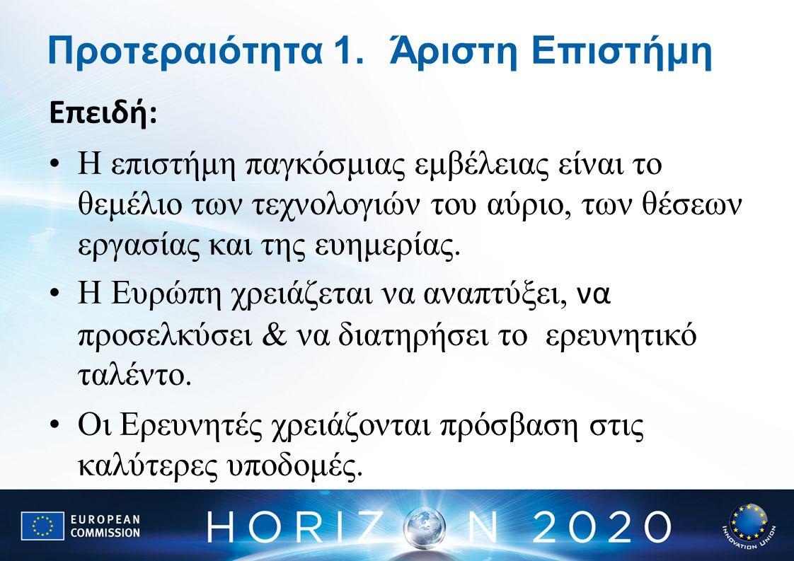 Ευρωπαϊκό Συμβούλιο Έρευνας Έρευνα στα σύνορα της γνώσης από τις καλύτερες μεμονωμένες (individual) ομάδες 13 268 Μελλοντικές & αναδυόμενες Τεχνολογίες Συνεργατική έρευνα για να ανοίξει νέα πεδία καινοτομίας 3 100 Δράσεις Marie Curie Ευκαιρίες για εκπαίδευση και ανάπτυξη σταδιοδρομίας 5 752 Υποδομές Έρευνας ( συμπεριλαμβανομένων & των ηλεκτρονικών υποδομών ) Εξασφάλιση πρόσβασης σε εγκαταστάσεις παγκόσμιας κλάσης 2 478 Προτεινόμενη χρηματοδότηση ( εκ.€ 2014-20)