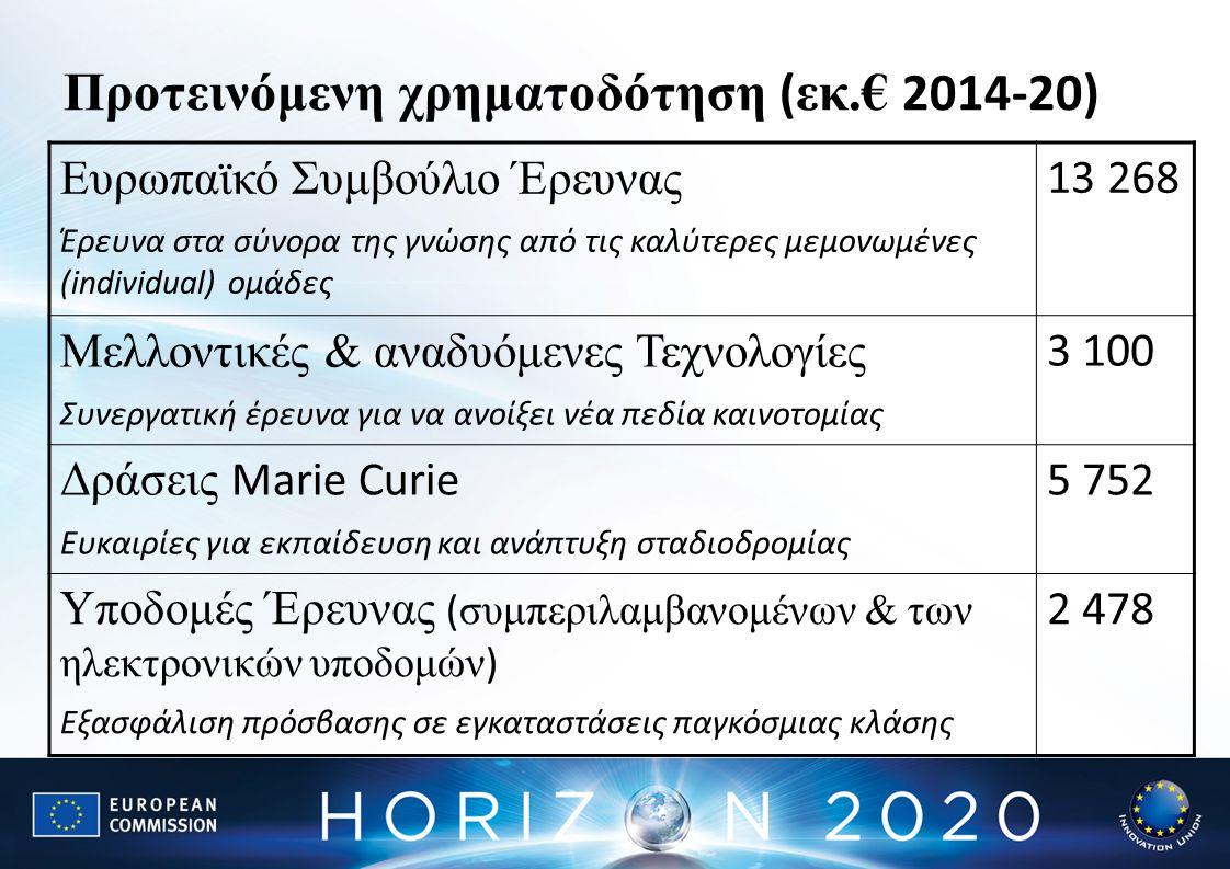 Προτεραιότητα 2:Βιομηχανική ηγεμονία Επειδή: Η Ευρώπη χρειάζεται περισσότερες καινοτόμες ΜμΕ για να δημιουργήσει ανάπτυξη & απασχόληση.