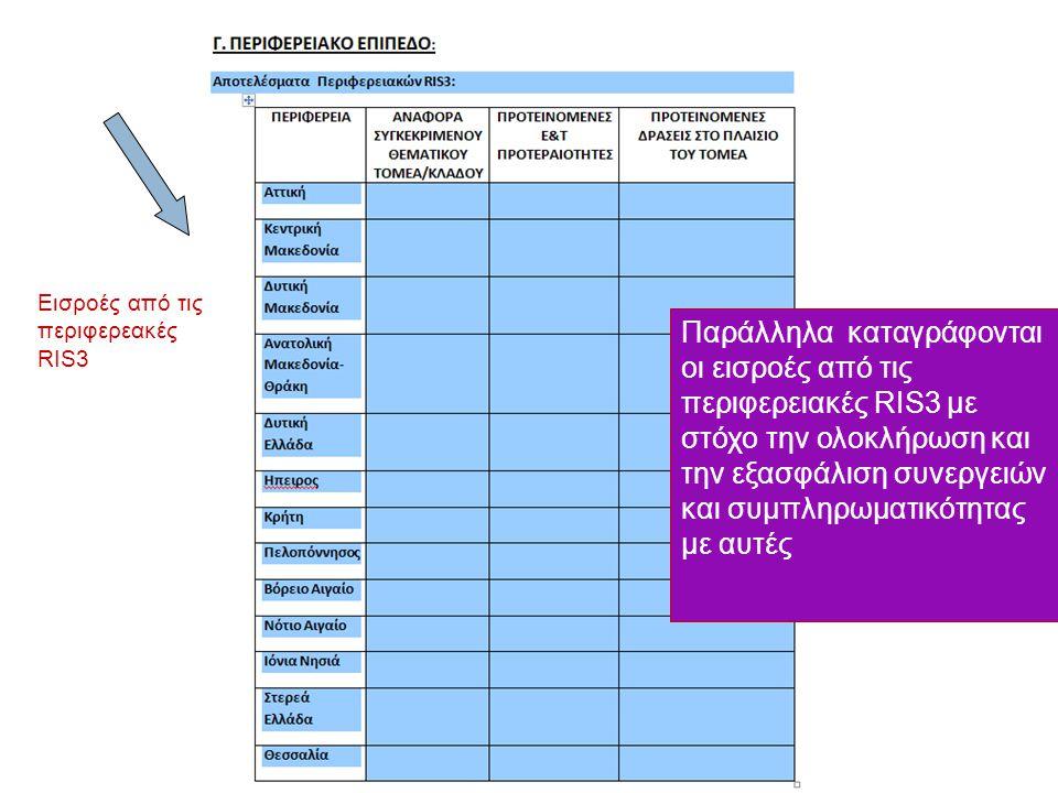 Η ow to present the prioritised areas.