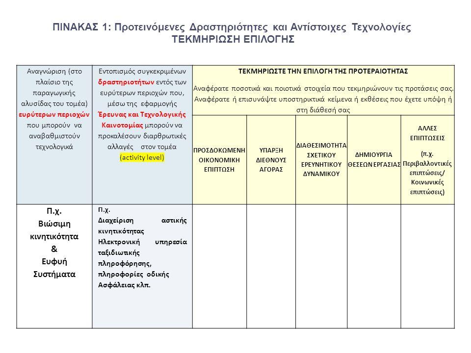 ΠΙΝΑΚΑΣ 1: Προτεινόμενες Δραστηριότητες και Αντίστοιχες Τεχνολογίες ΤΕΚΜΗΡΙΩΣΗ ΕΠΙΛΟΓΗΣ Αναγνώριση (στο πλαίσιο της παραγωγικής αλυσίδας του τομέα) ευρύτερων περιοχών που μπορούν να αναβαθμιστούν τεχνολογικά Εντοπισμός συγκεκριμένων δραστηριοτήτων εντός των ευρύτερων περιοχών που, μέσω της εφαρμογής Έρευνας και Τεχνολογικής Καινοτομίας μπορούν να προκαλέσουν διαρθρωτικές αλλαγές στον τομέα (activity level) ΤΕΚΜΗΡΙΩΣΤΕ ΤΗΝ ΕΠΙΛΟΓΗ ΤΗΣ ΠΡΟΤΕΡΑΙΟΤΗΤΑΣ Αναφέρατε ποσοτικά και ποιοτικά στοιχεία που τεκμηριώνουν τις προτάσεις σας.