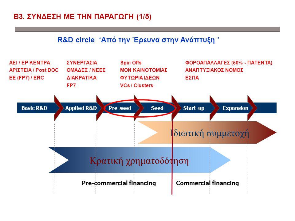 Β3. ΣΥΝΔΕΣΗ ΜΕ ΤΗΝ ΠΑΡΑΓΩΓΗ (1/5) Κρατική χρηματοδότηση Ιδιωτική συμμετοχή Commercial financingPre-commercial financing Basic R&D Applied R&DPre-seed