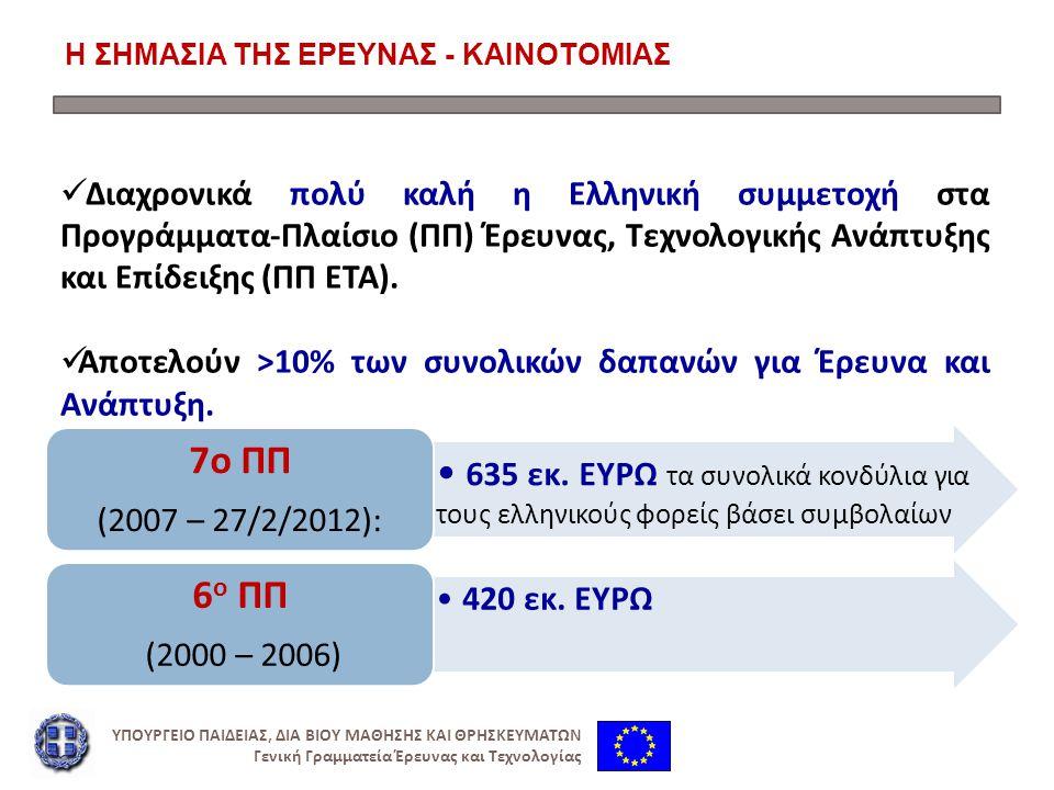 Η ΣΗΜΑΣΙΑ ΤΗΣ ΕΡΕΥΝΑΣ - ΚΑΙΝΟΤΟΜΙΑΣ Διαχρονικά πολύ καλή η Ελληνική συμμετοχή στα Προγράμματα-Πλαίσιο (ΠΠ) Έρευνας, Τεχνολογικής Ανάπτυξης και Επίδειξης (ΠΠ ΕΤΑ).