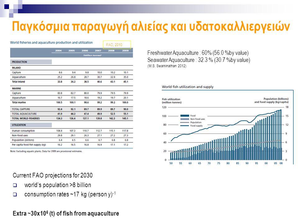 Παγκόσμια παραγωγή αλιείας και υδατοκαλλιεργειών Freshwater Aquaculture : 60% (56.0 %by value) Seawater Aquaculture : 32.3 % (30.7 %by value) (M.S.