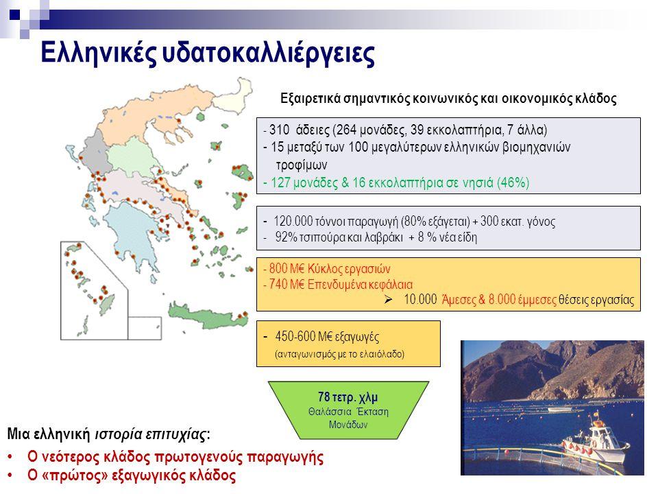 Ελληνικές υδατοκαλλιέργειες - 310 άδειες (264 μονάδες, 39 εκκολαπτήρια, 7 άλλα) - 15 μεταξύ των 100 μεγαλύτερων ελληνικών βιομηχανιών τροφίμων - 127 μονάδες & 16 εκκολαπτήρια σε νησιά (46%) - 800 Μ€ Κύκλος εργασιών - 740 Μ€ Επενδυμένα κεφάλαια  10.000 Άμεσες & 8.000 έμμεσες θέσεις εργασίας Μια ελληνική ιστορία επιτυχίας : Ο νεότερος κλάδος πρωτογενούς παραγωγής Ο «πρώτος» εξαγωγικός κλάδος Εξαιρετικά σημαντικός κοινωνικός και οικονομικός κλάδος - 120.000 τόννοι παραγωγή (80% εξάγεται) + 300 εκατ.