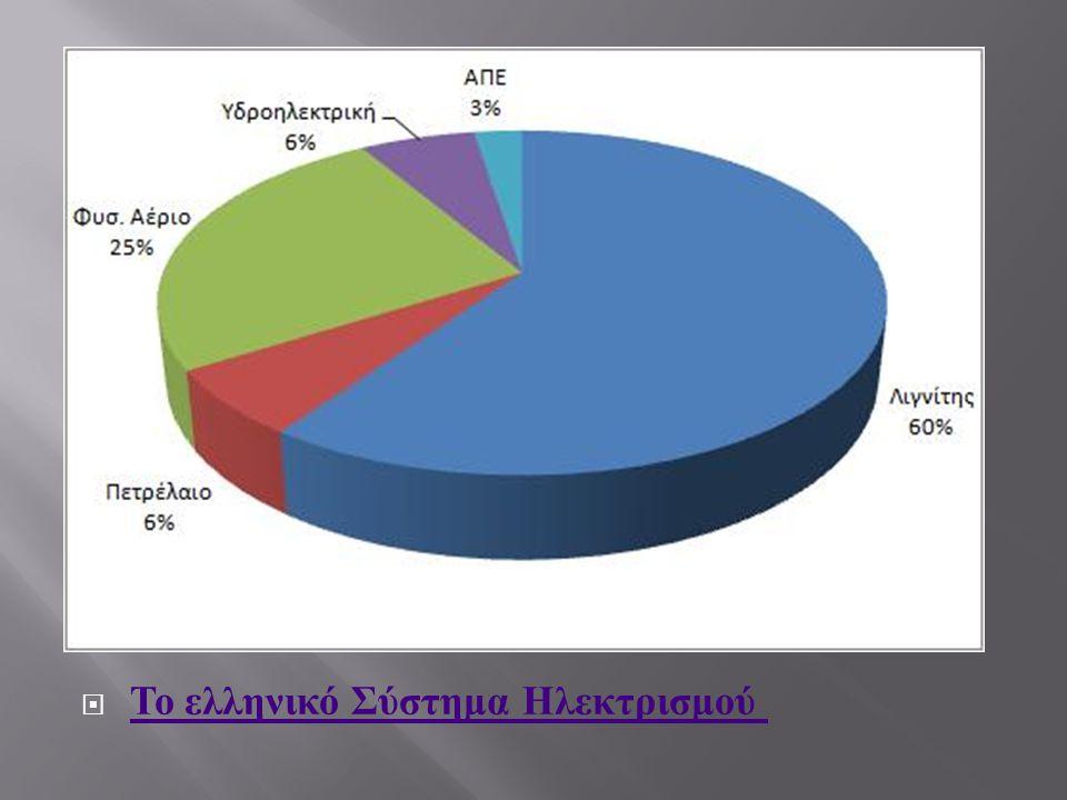  Το ελληνικό Σύστημα Ηλεκτρισμού Το ελληνικό Σύστημα Ηλεκτρισμού