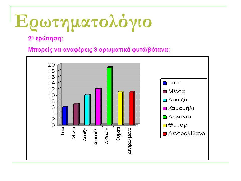 Ερωτηματολόγιο 2 η ερώτηση: Μπορείς να αναφέρεις 3 αρωματικά φυτά/βότανα;