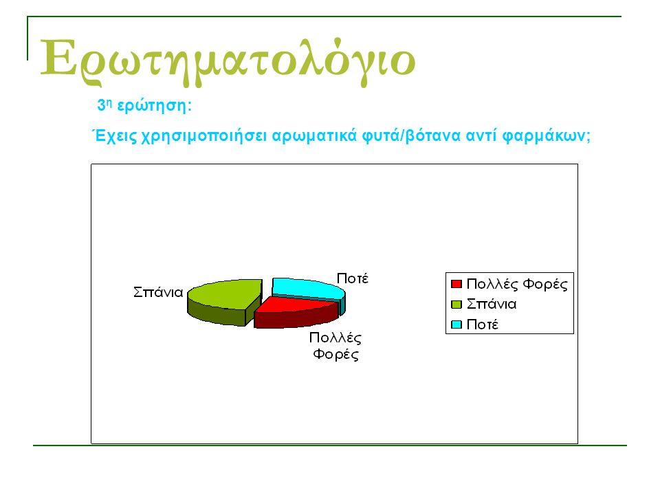 Ερωτηματολόγιο 3 η ερώτηση: Έχεις χρησιμοποιήσει αρωματικά φυτά/βότανα αντί φαρμάκων;