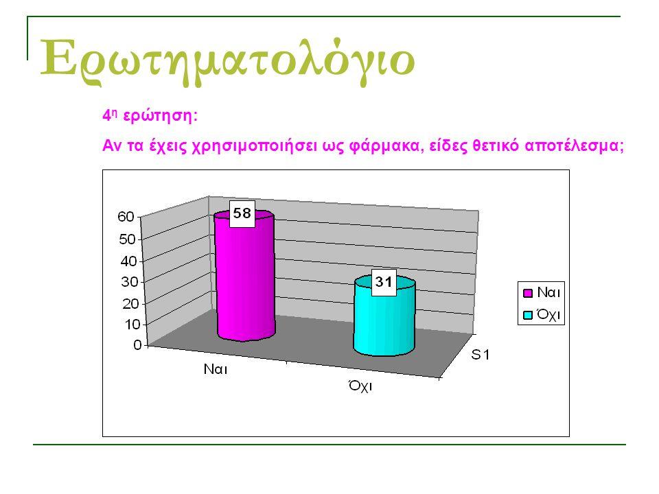 Ερωτηματολόγιο 4 η ερώτηση: Αν τα έχεις χρησιμοποιήσει ως φάρμακα, είδες θετικό αποτέλεσμα;