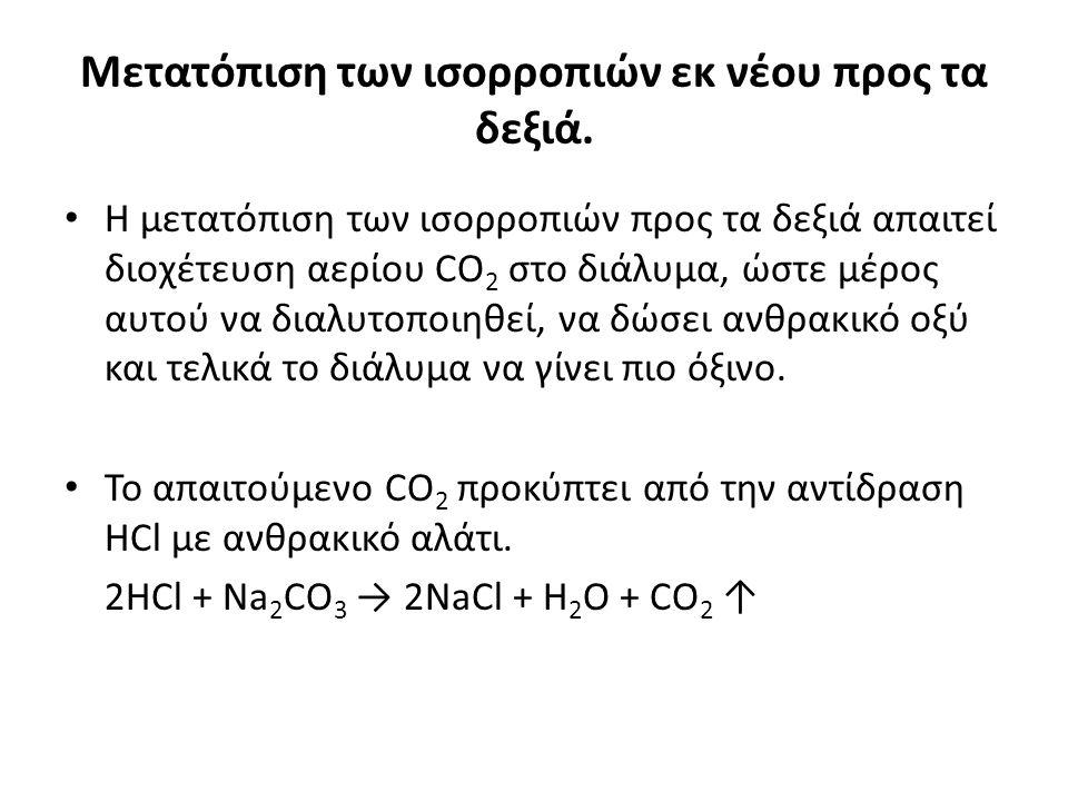 Μετατόπιση των ισορροπιών εκ νέου προς τα δεξιά. Η μετατόπιση των ισορροπιών προς τα δεξιά απαιτεί διοχέτευση αερίου CO 2 στο διάλυμα, ώστε μέρος αυτο