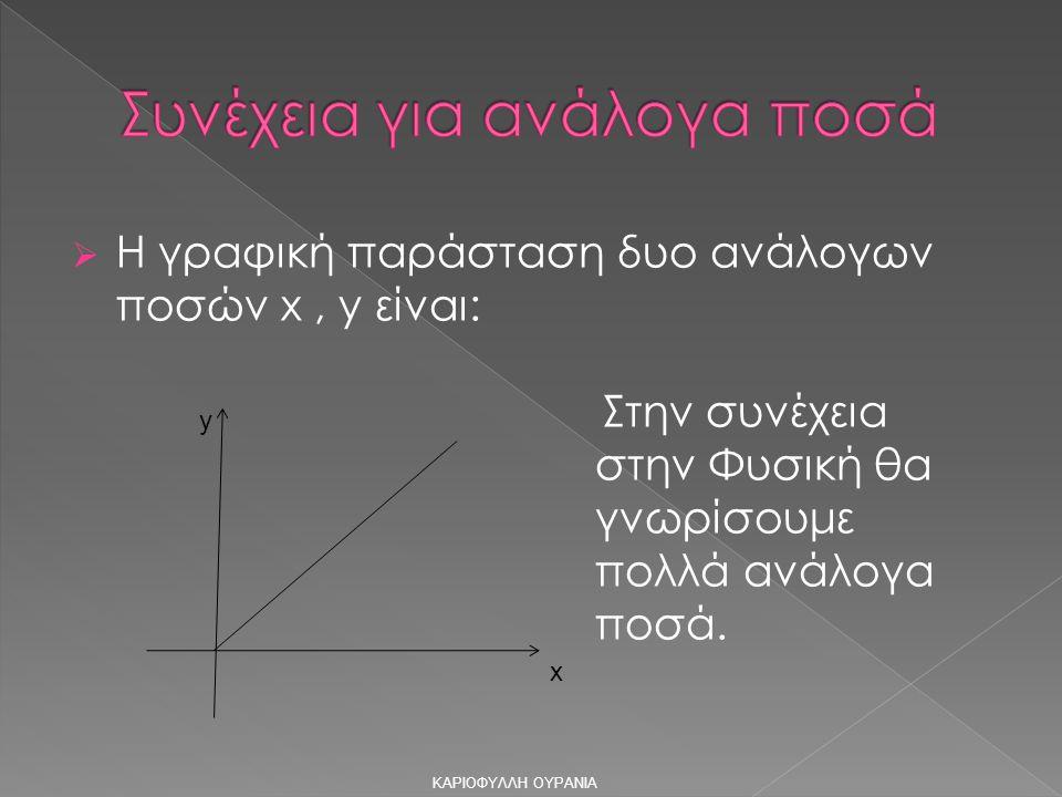  Η γραφική παράσταση δυο ανάλογων ποσών x, y είναι: Στην συνέχεια στην Φυσική θα γνωρίσουμε πολλά ανάλογα ποσά.