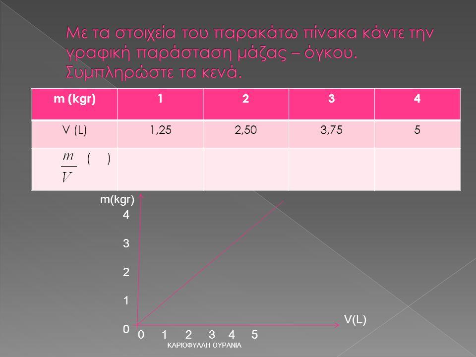m (kgr)1234 V (L)1,252,503,755 ( ) ΚΑΡΙΟΦΥΛΛΗ ΟΥΡΑΝΙΑ m(kgr) V(L) 0 1 2 3 4 5 4321043210