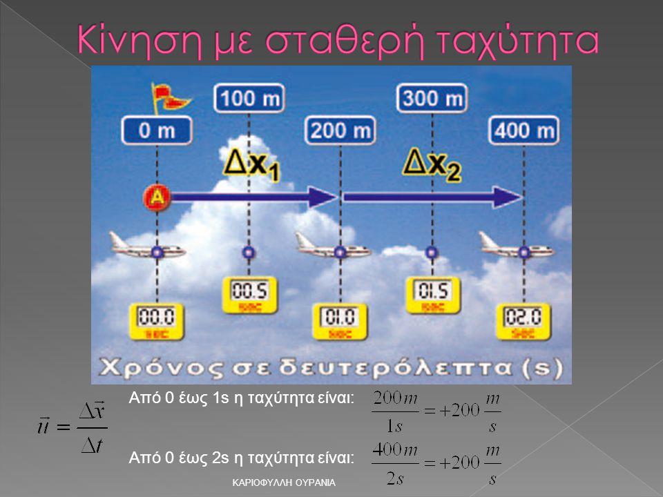 Από 0 έως 1s η ταχύτητα είναι: Από 0 έως 2s η ταχύτητα είναι: