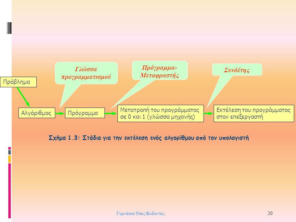 Σχήμα 1.3: Στάδια για την εκτέλεση ενός αλγορίθμου από τον υπολογιστή ΑλγόριθμοςΠρόγραμμα Μετατροπή του προγράμματος σε 0 και 1 (γλώσσα μηχανής) Εκτέλ