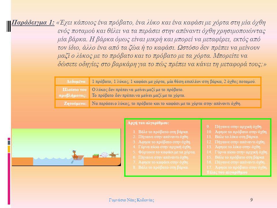 Σχήμα 1.3: Στάδια για την εκτέλεση ενός αλγορίθμου από τον υπολογιστή ΑλγόριθμοςΠρόγραμμα Μετατροπή του προγράμματος σε 0 και 1 (γλώσσα μηχανής) Εκτέλεση του προγράμματος στον επεξεργαστή Πρόβλημα Γλώσσα προγραμματισμού Πρόγραμμα- Μεταφραστής Συνδέτης Γυμνάσιο Νέας Κυδωνίας 20