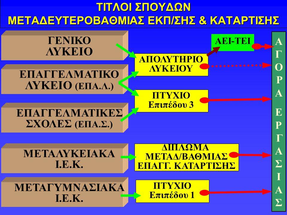 ΕΠΑΓΓΕΛΜΑΤΙΚΕΣ ΣΧΟΛΕΣ Α΄ ΤΑΞΗ (κύκλοι) ΚΙΝΗΤΙΚΟΤΗΤΑ ΜΑΘΗΤΩΝ ΜΕΤΑΓΥΜΝΑΣΙΑΚΗΣ ΕΚΠ/ΣΗΣ ΓΕΝΙΚΟ ΛΥΚΕΙΟ Β΄ ΤΑΞΗ (κατευθύνσεις) Γ΄ ΤΑΞΗ (κατευθύνσεις) Α΄ ΤΑΞΗ (κοινή) Γ΄ ΤΑΞΗ (Ειδικότητες) Β΄ ΤΑΞΗ (Τομείς) ΕΠΑΓΓΕΛΜΑΤΙΚΟ ΛΥΚΕΙΟ Α΄ ΤΑΞΗ (Ειδικότητες) Β΄ ΤΑΞΗ (Ειδικότητες) ΠΤΥΧΙΟ ΤΕΕ Α΄ ΚΥΚΛΟΥ