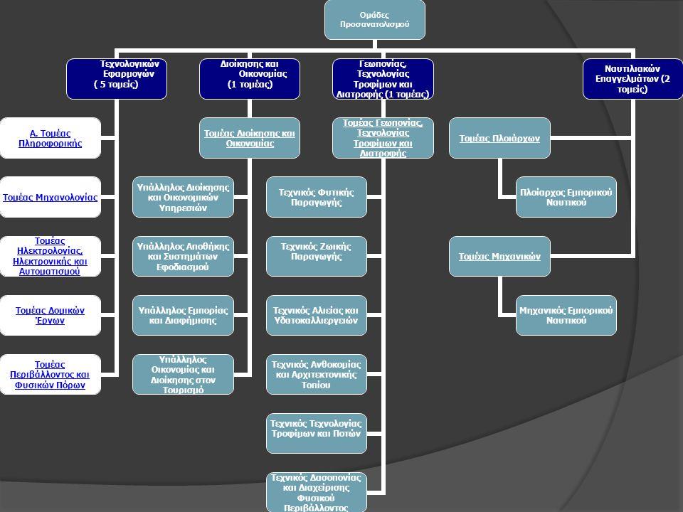 Ανθρωπιστικών Σπουδών Θετικών ΣπουδώνΟικονομικών, Πολιτικών, Κοινωνικών και Παιδαγωγικών Σπουδών Ε.Π.Ε.