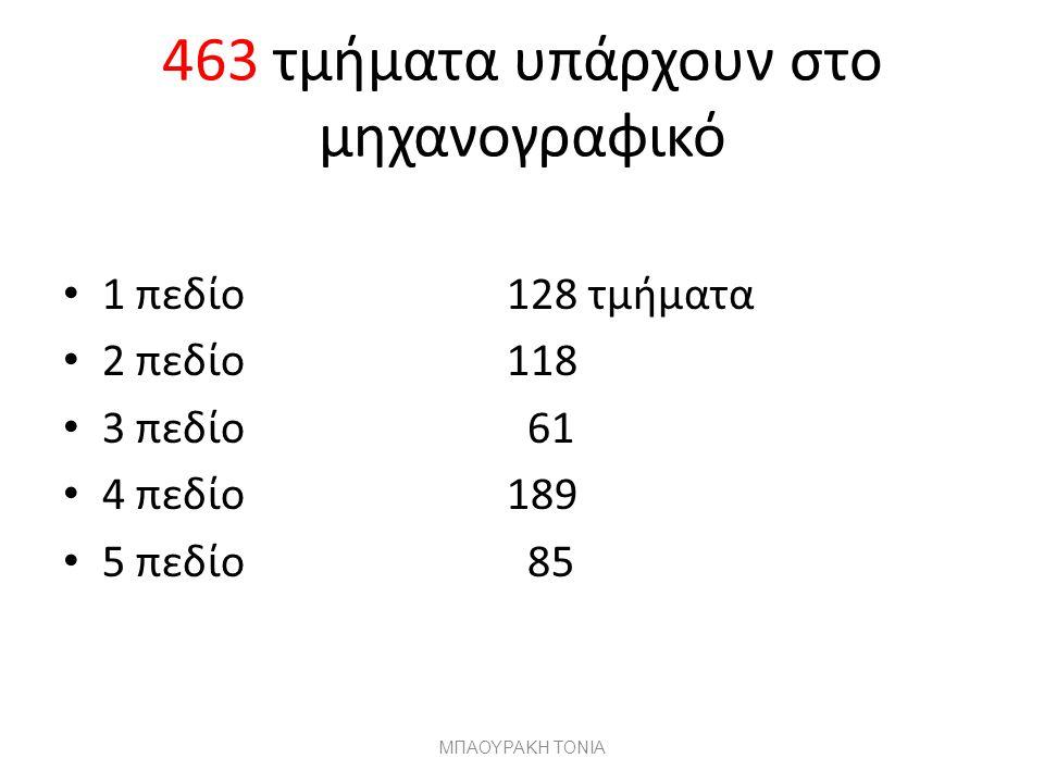 463 τμήματα υπάρχουν στο μηχανογραφικό 1 πεδίο 128 τμήματα 2 πεδίο 118 3 πεδίο 61 4 πεδίο 189 5 πεδίο 85 ΜΠΑΟΥΡΑΚΗ ΤΟΝΙΑ