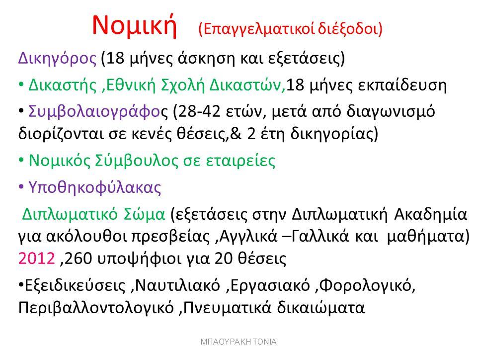 Μαθηματικό (Αθήνα, Θεσ/ικη, Πάτρα, Ιωάννινα, Ηράκλειο, Σάμος ) Εκπαίδευση, Ασφαλιστικές εταιρείες, Τράπεζες Στατιστική,Χρηματοοικονομικά, Πληροφορική Μαθηματικό & Εφαρμοσμένων Μαθηματικών Ηρακλείου, 2 κατευθύνσεις, Μαθηματικών & Εφαρμοσμένων Μαθηματικό Σάμου με 2 κατευθύνσεις Μαθηματικών & Στατιστικής, Αναλογιστικών& Χρηματοοικονομικών μαθηματικών,αναμένεται η εγγραφή Ο.Ε.