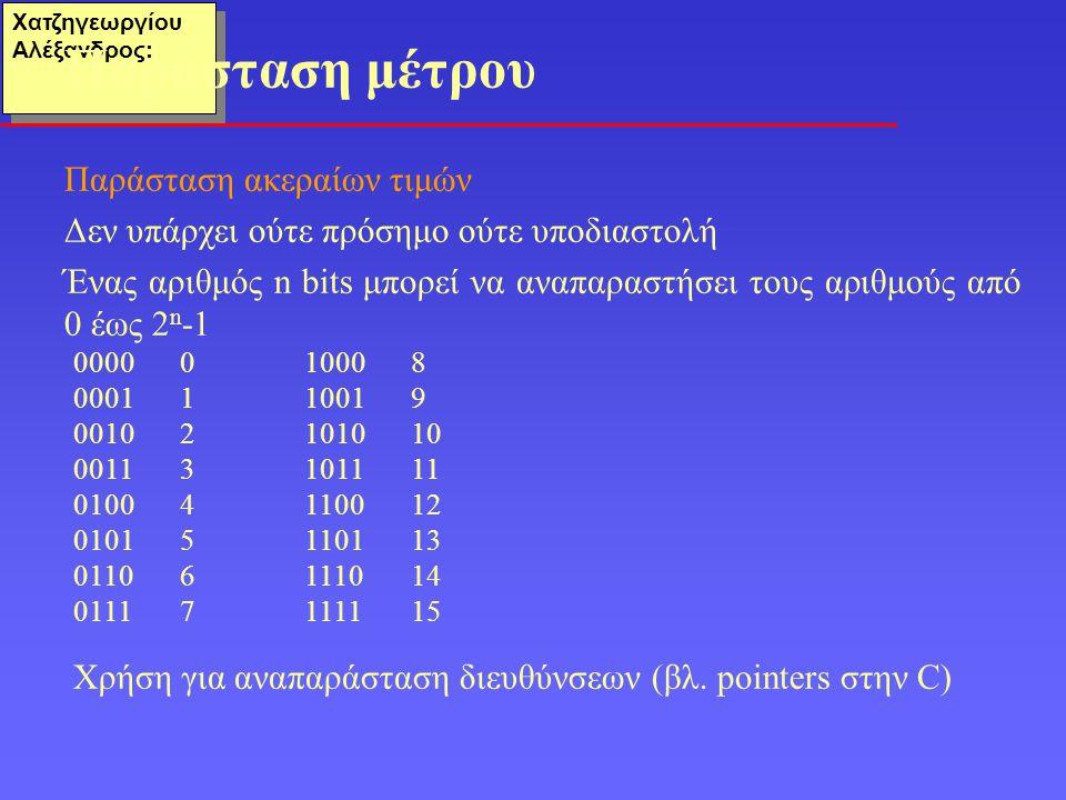 Χατζηγεωργίου Αλέξανδρος: Παράσταση ακεραίων τιμών Δεν υπάρχει ούτε πρόσημο ούτε υποδιαστολή Ένας αριθμός n bits μπορεί να αναπαραστήσει τους αριθμούς από 0 έως 2 n -1 Παράσταση μέτρου 00000 00011 00102 00113 01004 01015 01106 01117 10008 10019 101010 101111 110012 110113 111014 111115 Χρήση για αναπαράσταση διευθύνσεων (βλ.