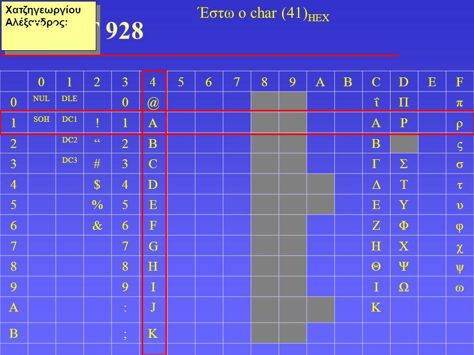 Χατζηγεωργίου Αλέξανδρος: ΕΛΟΤ 928 0123456789ABCDEF 0 NULDLE 0@ΐΠπ 1 SOHDC1 !1AΑΡρ 2 DC2 2BΒς 3 DC3 #3CΓΣσ 4$4DΔΤτ 5%5EΕΥυ 6&6FΖΦφ 77GΗΧχ 88HΘΨψ 99IΙΩω A:JΚ B;K Έστω ο char (41) HEX