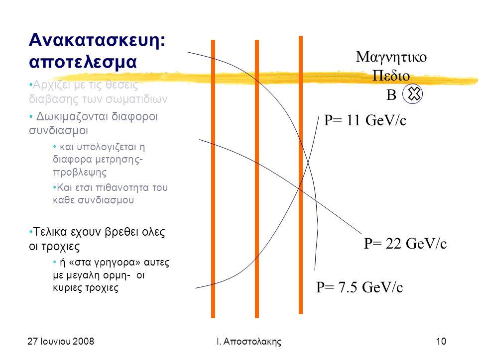 Ανακατασκευη: αποτελεσμα Αρχιζει με τις θεσεις διαβασης των σωματιδιων Δωκιμαζονται διαφοροι συνδιασμοι και υπολογιζεται η διαφορα μετρησης- προβλεψης Και ετσι πιθανοτητα του καθε συνδιασμου Τελικα εχουν βρεθει ολες οι τροχιες ή «στα γρηγορα» αυτες με μεγαλη ορμη- οι κυριες τροχιες 27 Ιουνιου 2008 Ι.