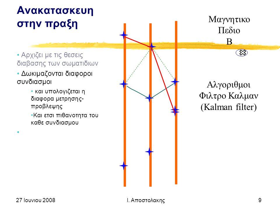 Ανακατασκευη στην πραξη Αρχιζει με τις θεσεις διαβασης των σωματιδιων Δωκιμαζονται διαφοροι συνδιασμοι και υπολογιζεται η διαφορα μετρησης- προβλεψης Και ετσι πιθανοτητα του καθε συνδιασμου 27 Ιουνιου 2008 Ι.