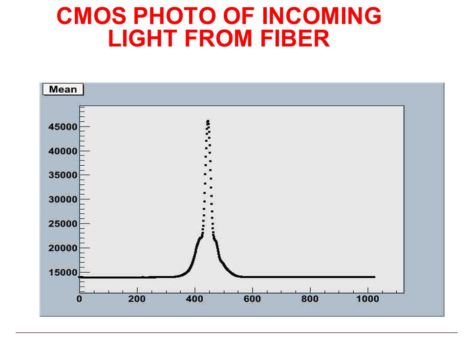 CMOS PHOTO OF INCOMING LIGHT FROM FIBER