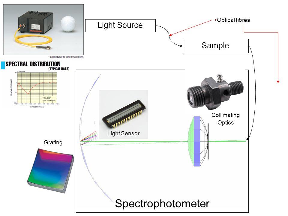 Sample Spectrophotometer Grating Light Source Light Sensor Collimating Optics Optical fibres