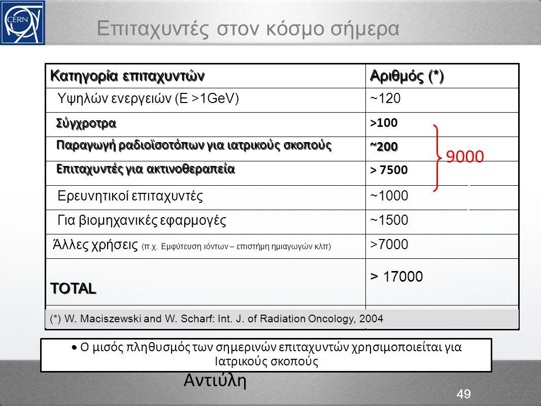 Αντιύλη 49 Επιταχυντές στον κόσμο σήμερα > 17000 TOTAL TOTAL >7000 Άλλες χρήσεις (π.χ. Εμφύτευση ιόντων – επιστήμη ημιαγωγών κλπ) ~1500 Για βιομηχανικ