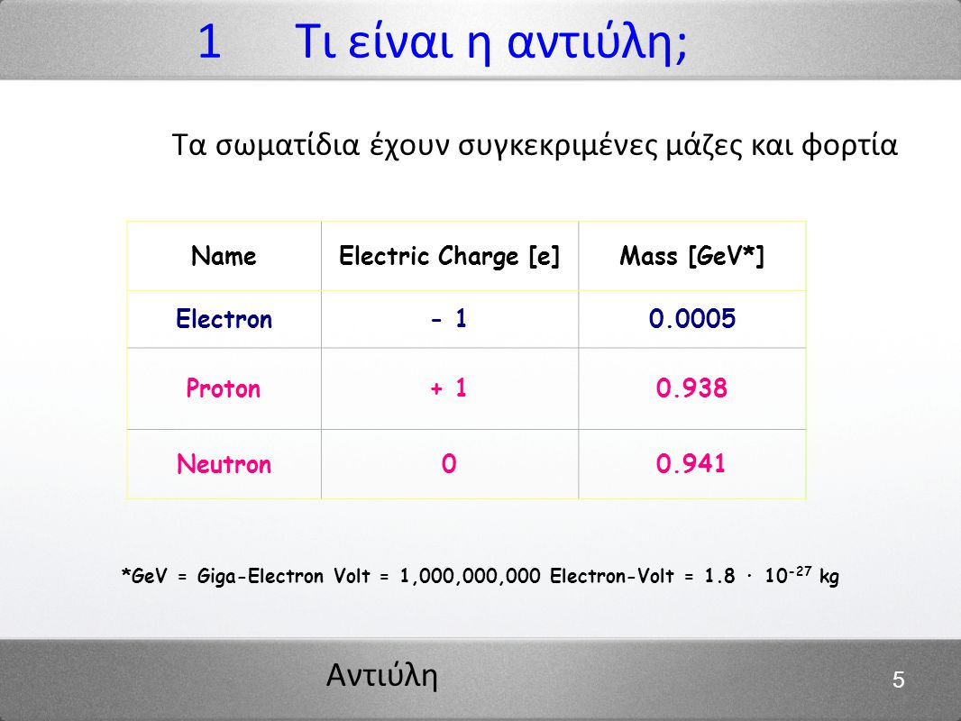 Αντιύλη 26 13,7 δισεκατομμύρια χρόνια πριν: το Big Bang Μετασχηματισμός της ενέργειας σε μάζα σε μια γιγαντιαία κλίμακα t ~ 0 : ποσότητα ύλης = ποσότητα αντιύλης t ~ 0.001 s : όλη η αντιύλη έχει εξαφανιστεί, αλλά λίγη υλη (εμείς!) έχει μείνει; η περισσότερη ενέργεια είναι φωτόνια Σήμερα : >2,000,000,000 φωτόνια για κάθε πρωτόνιο ή νετρόνιο 4 Το μυστήριο της αντιύλης