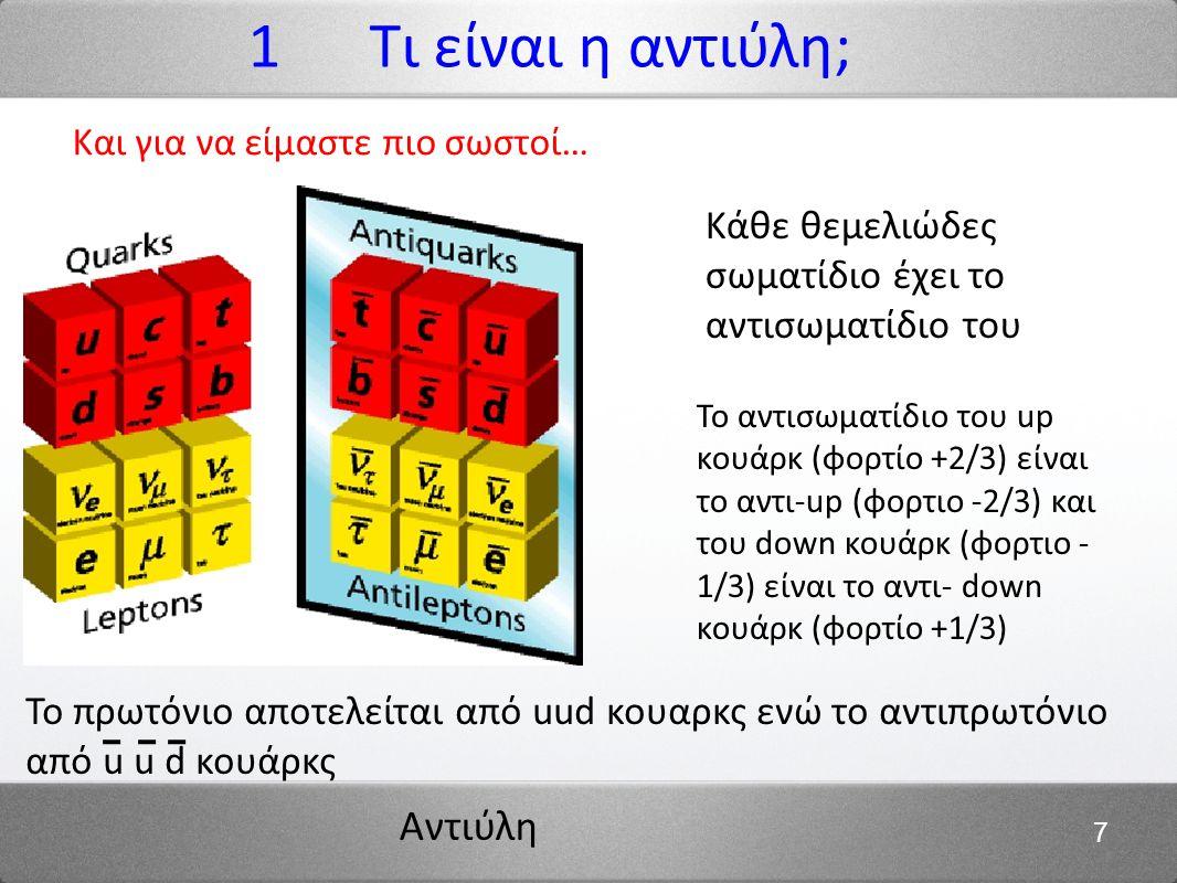 Αντιύλη 7 Και για να είμαστε πιο σωστοί… 1 Τι είναι η αντιύλη; Κάθε θεμελιώδες σωματίδιο έχει το αντισωματίδιο του Το αντισωματίδιο του up κουάρκ (φορ