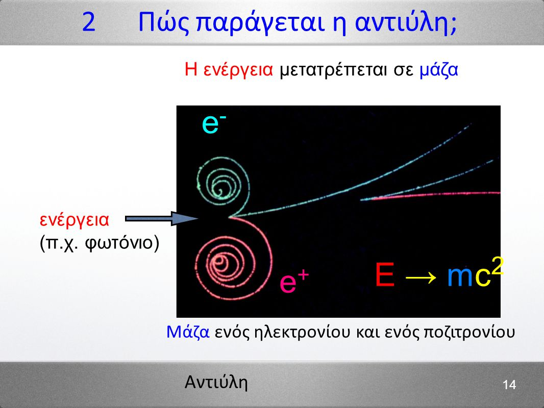 Αντιύλη 14 ενέργεια (π.χ. φωτόνιο) Μάζα ενός ηλεκτρονίου και ενός ποζιτρονίου e+e+ e-e- E → mc 2 2 Πώς παράγεται η αντιύλη; Η ενέργεια μετατρέπεται σε